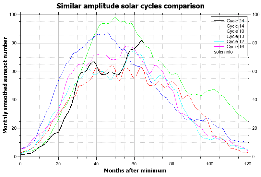comparison_similar_cycles