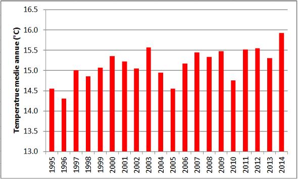 Figura 5 - Temperature medie annue sull'Italia dal 1995 ad oggi (media dei dati di 98 stazioni della  rete agrometeorologica nazionale di CRA - Cma). Il 2014 con 15.9°C è il più caldo, seguito dal 2003 con  15.6°C e, a pari merito, da 2012 e 2011 con 15.5°C.