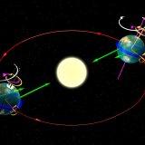 Pillole di complessità orbitale nella periodicità del clima
