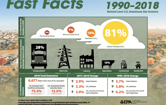 U.S. Falling Short Without Federal Policy – 3.7% Increase in Emissions Since 1990
