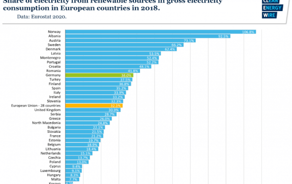 As of 2018, 28.5% of the EU's Electricity Supply was Generated from Renewable Energy Sources