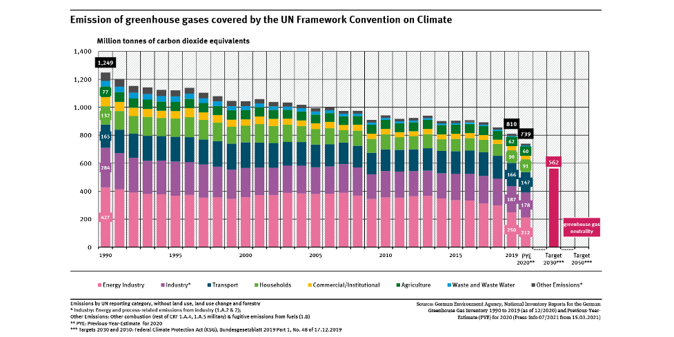 Germany Announces 65% Emissions Reduction by 2030 and Climate Neutrality by 2050