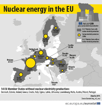 Nuclear Energy Does Not Seem to be the Solution to the EU's Reduction in Emissions