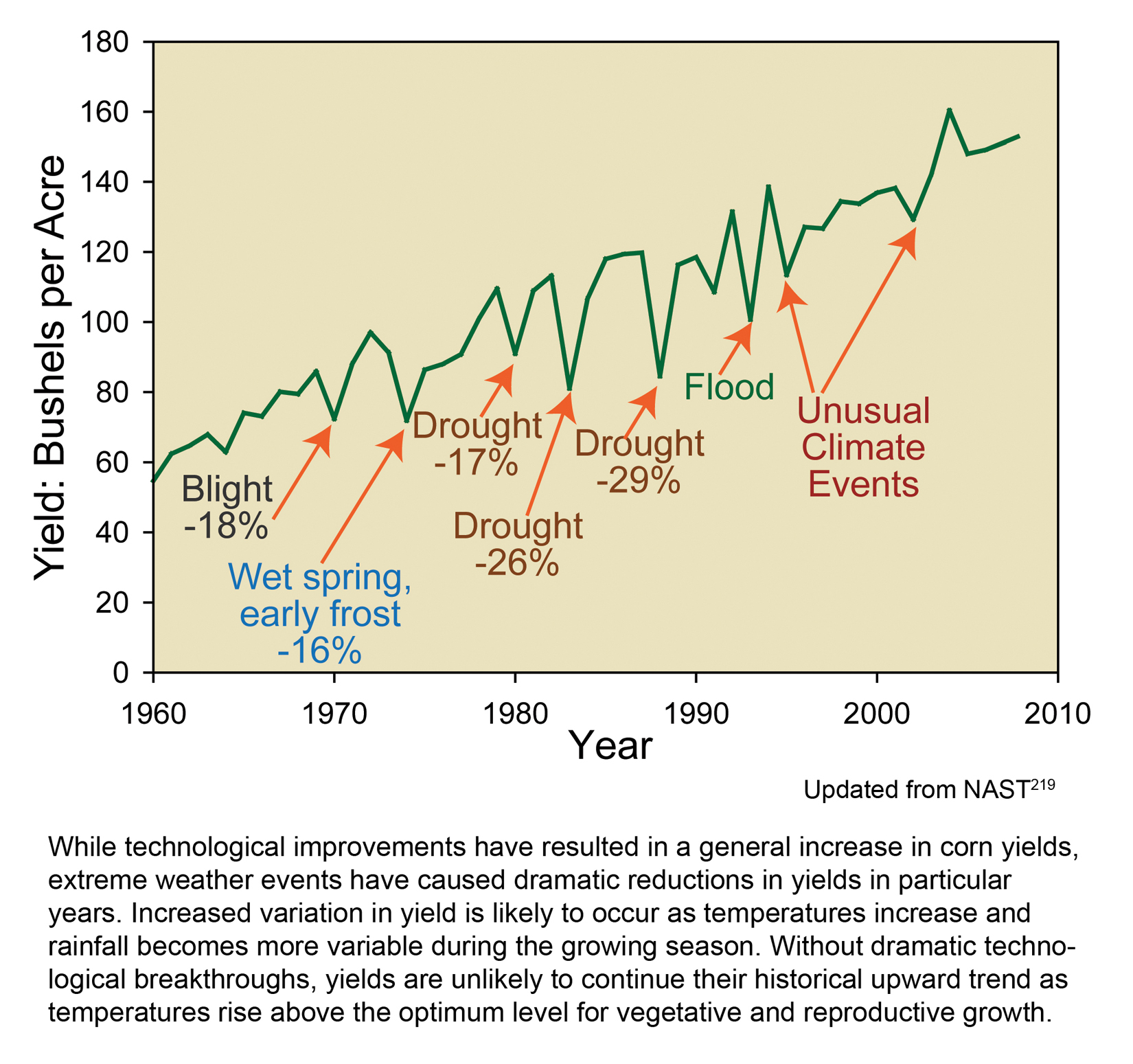 Climate Change Impacts In The United States Maps Charts