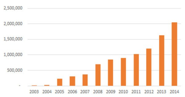 CHART Cumulative Tons Retired