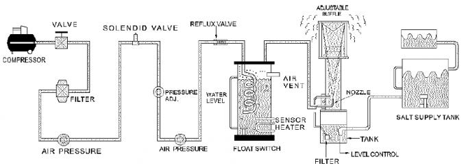Environmental Thermal Salt Spray Test Chamber Equipment
