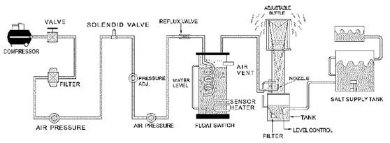 NSS CASS Test Salt Fog Chamber , Corrosion Resistance Salt