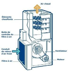 conversion mazout electricite