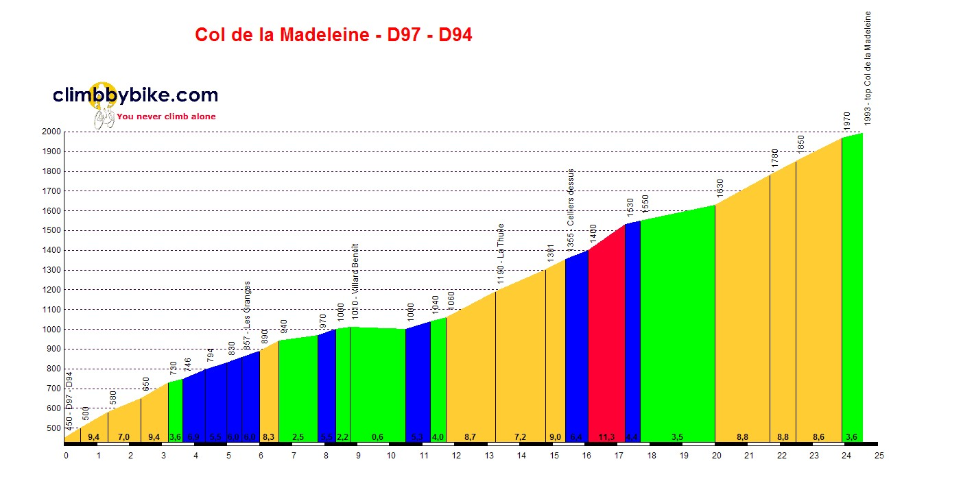 Profile of Col Du Madelein. What a beast