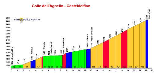 profile Colle dellAgnello - Col Angel