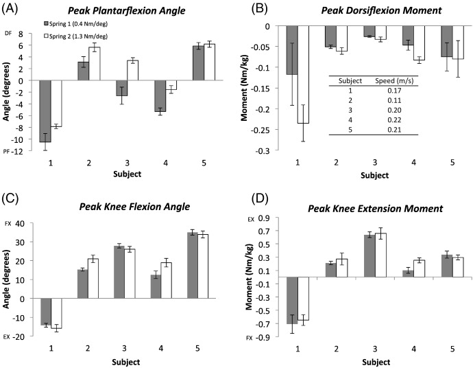 The effect of ankle–foot orthosis plantarflexion stiffness