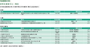 Blog Archives - 醫訊站 - 24小時及通宵診所 (中西醫 牙醫 脊醫 獸醫) 資訊平臺