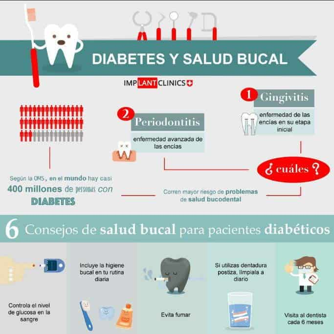 infografia diabetes y salud bucal