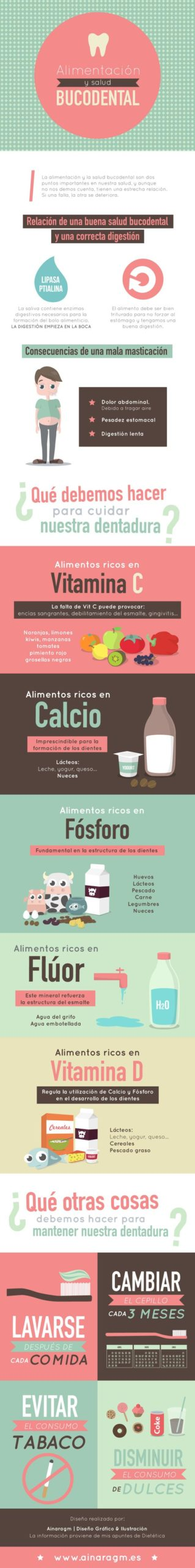 infografia nutricion y salud bucodental scaled