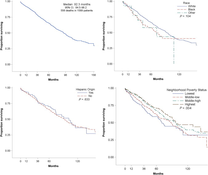 Disparities in Overall Survival for Male Breast Cancer