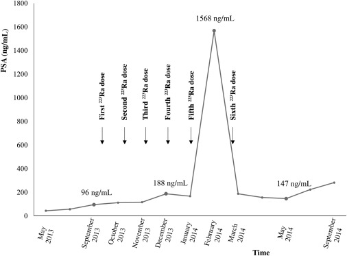Prostate-Specific Antigen Flare Phenomenon During 223Ra