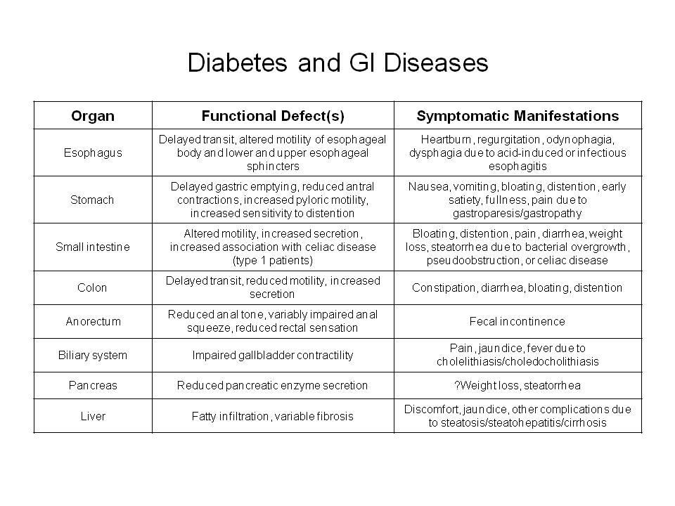 diabetes and gi diseases