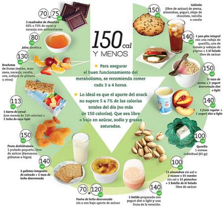 Dieta y Vida Sana  Clnica Las Condes