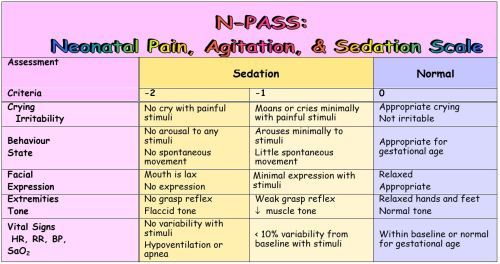 small resolution of assessment of sedation