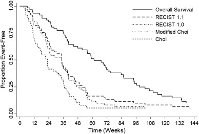 Comparison of performance of various tumor response