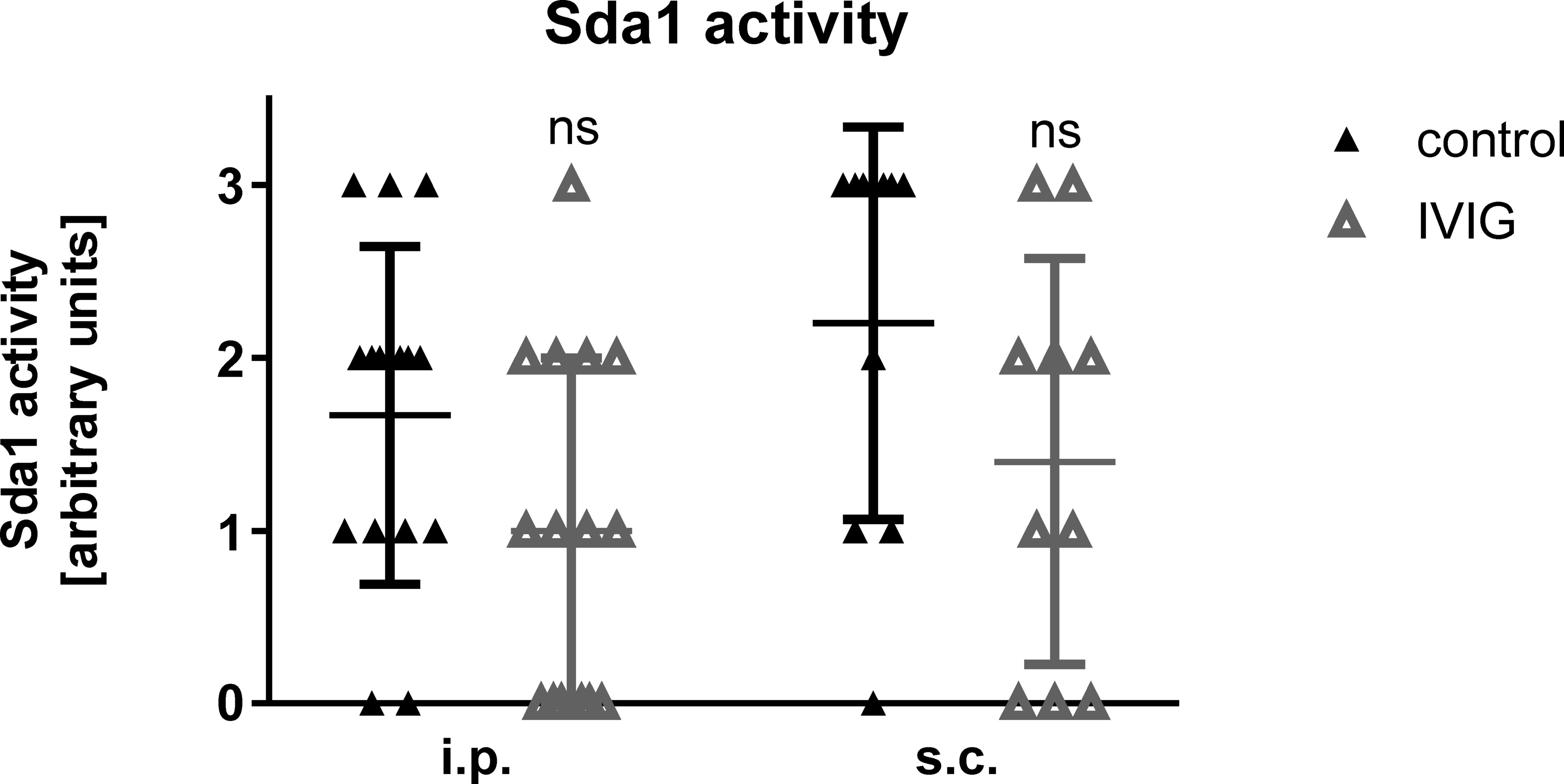 Human polyspecific immunoglobulin attenuates group A