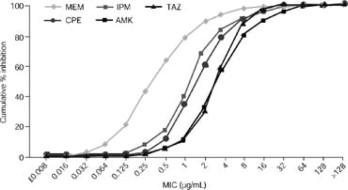 Susceptibility of multi-drug-resistant Pseudomonas