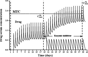 Therapeutic drug monitoring of itraconazole and the
