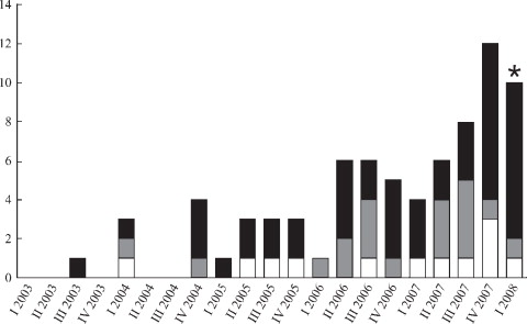 The molecular epidemiology and evolution of the Panton