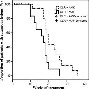 Clarithromycin and amikacin vs. clarithromycin and