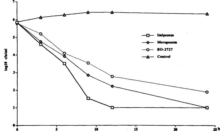 Comparative in vitro pharmacodynamics of BO-2727