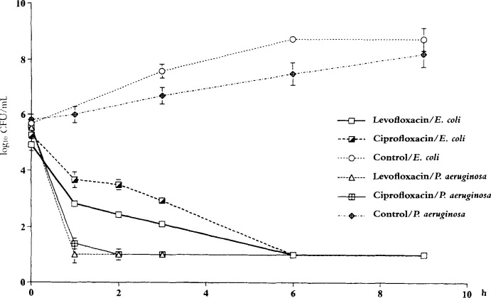 Bactericidal effects of levofloxacin in comparison with