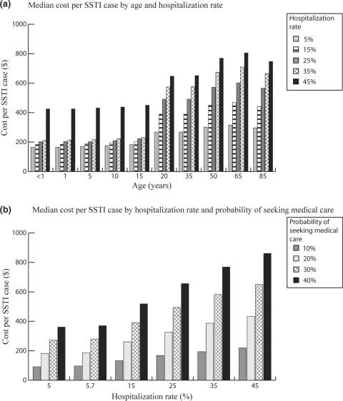 The economic burden of community-associated methicillin