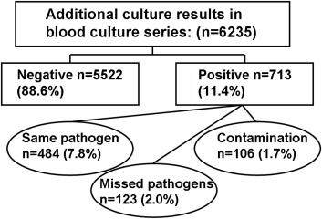 Blood culture series benefit may be limited to selected