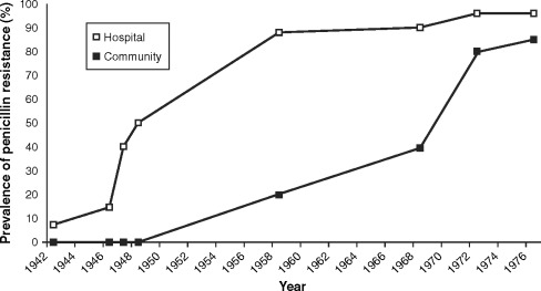 Community-acquired methicillin-resistant Staphylococcus