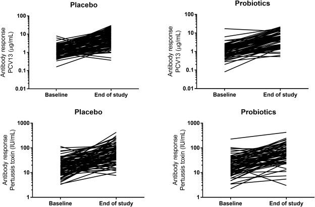 Probiotics and the immunological response to infant