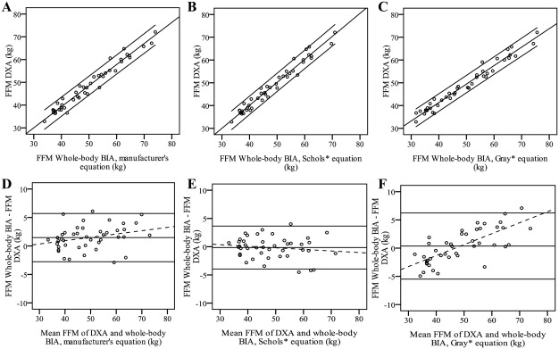 Validity of bioelectrical impedance analysis in estimation