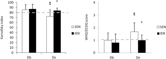 Immunonutrition improves functional capacities in head and