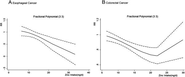 Association between zinc intake and risk of digestive