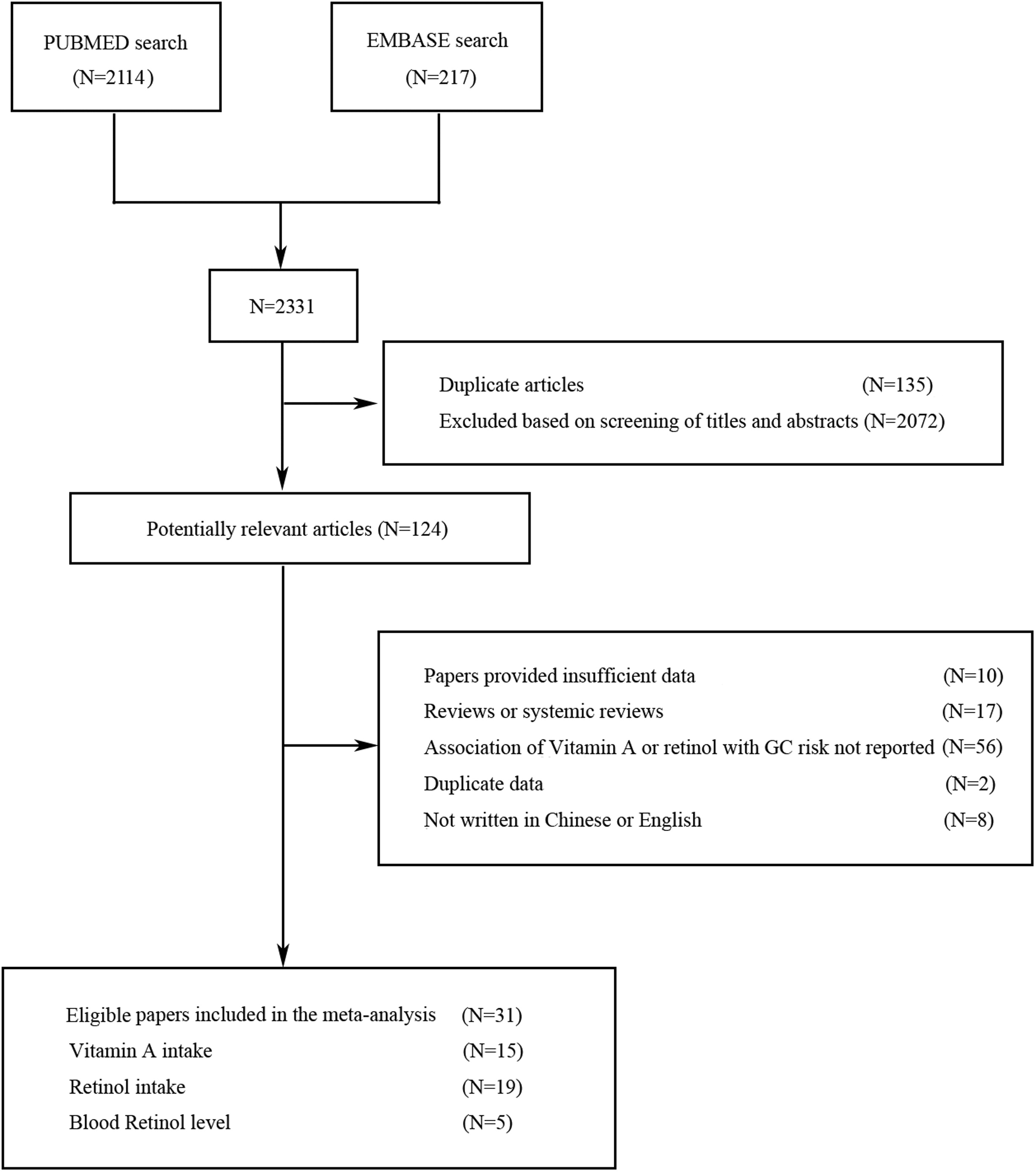 Association Between Vitamin A Retinol Intake And Blood Retinol Level And Gastric Cancer Risk A