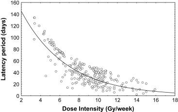 Acute and Late Toxicity in Radical Radiotherapy for