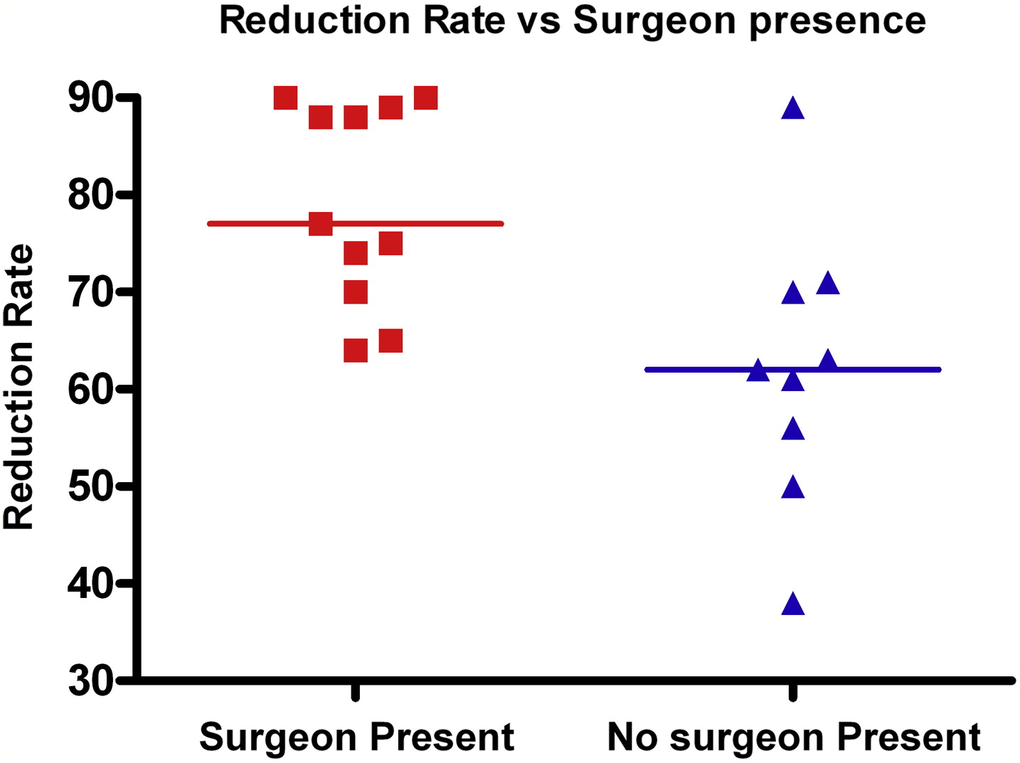 Uk Intussusception Audit A National Survey Of Practice And Audit Of Reduction Rates