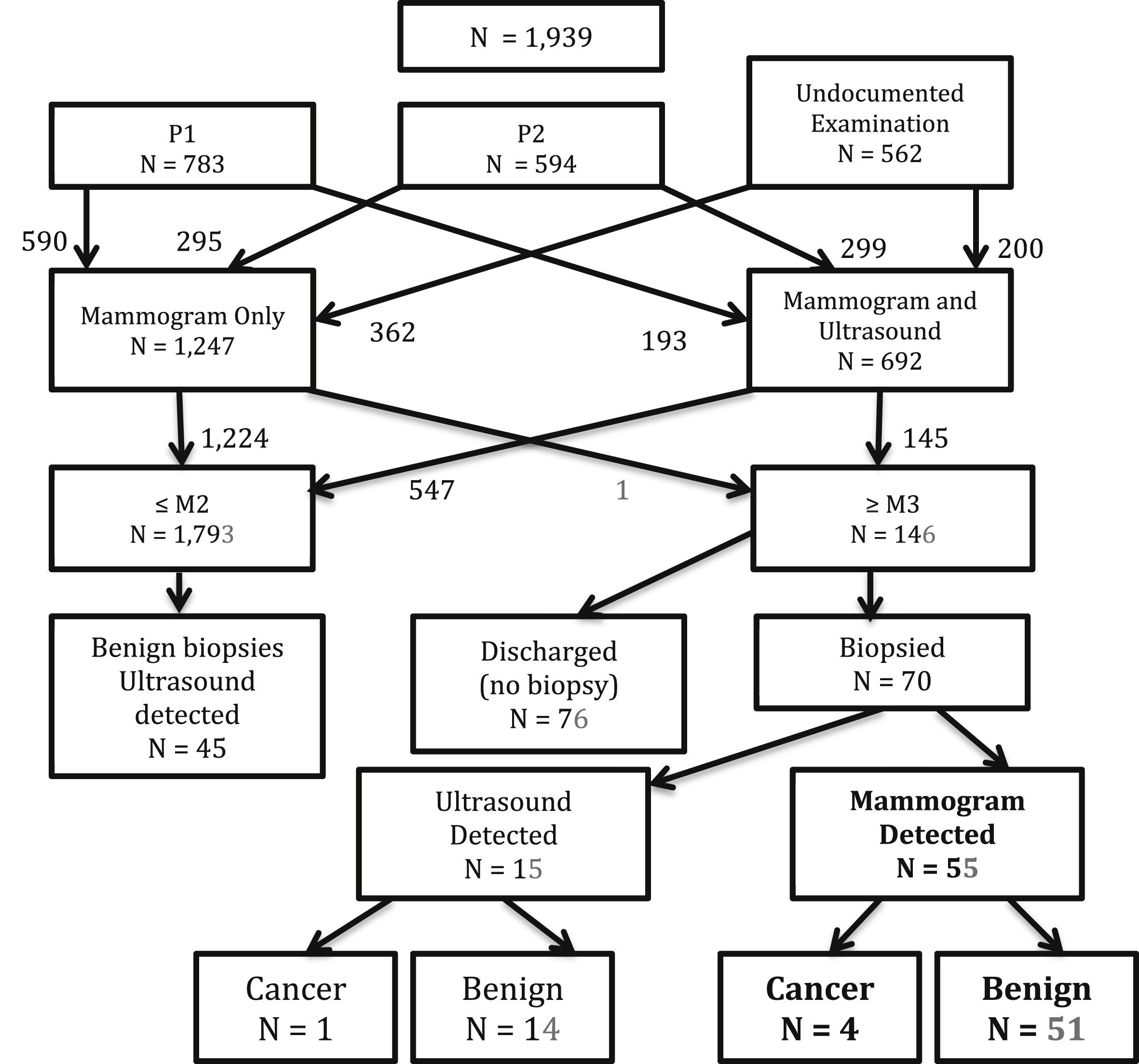 The value of routine screening mammography in women aged