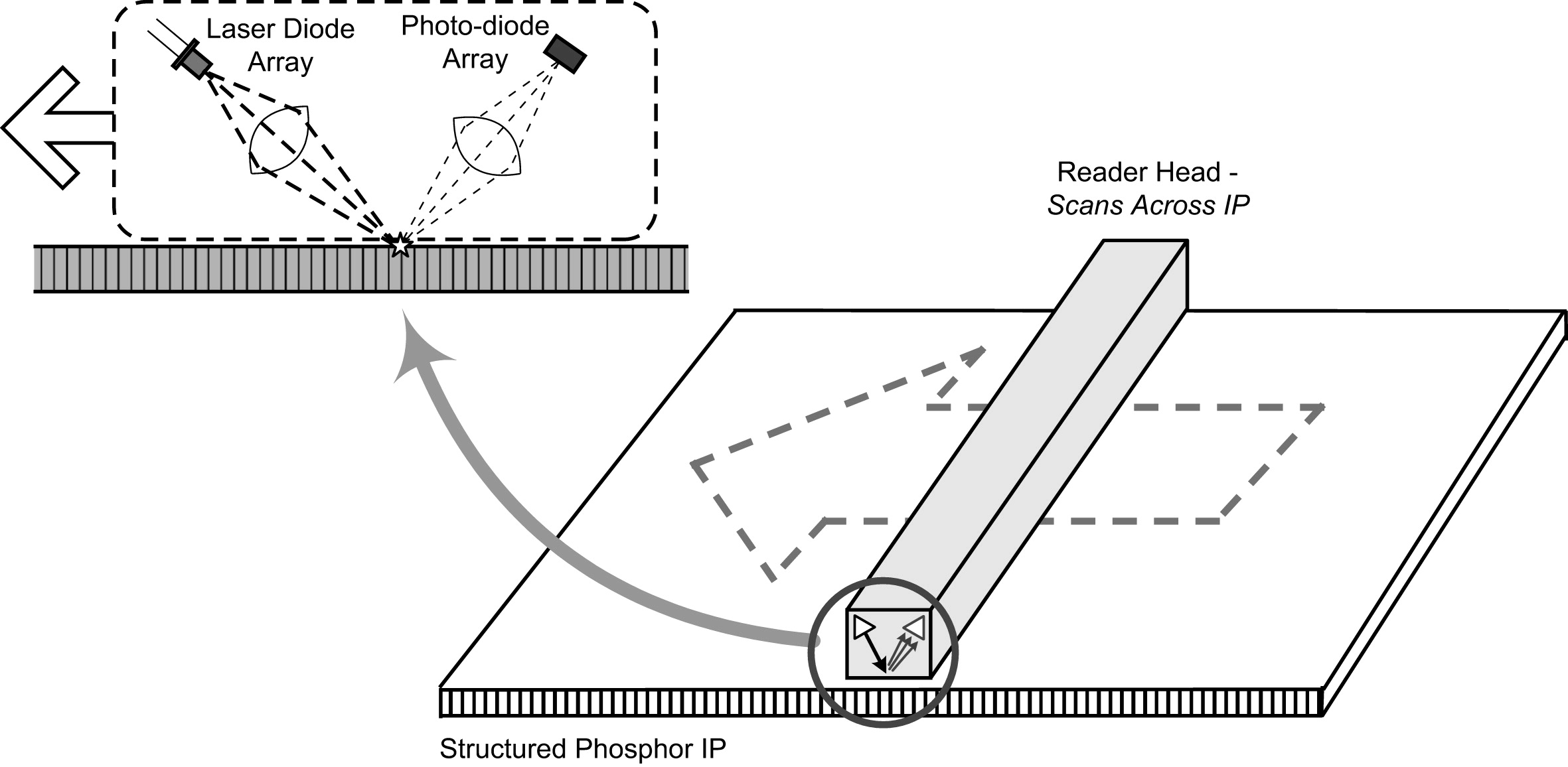 Advances in computed radiography systems and their