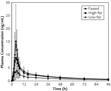 Effects of Food Intake on the Pharmacokinetic Properties