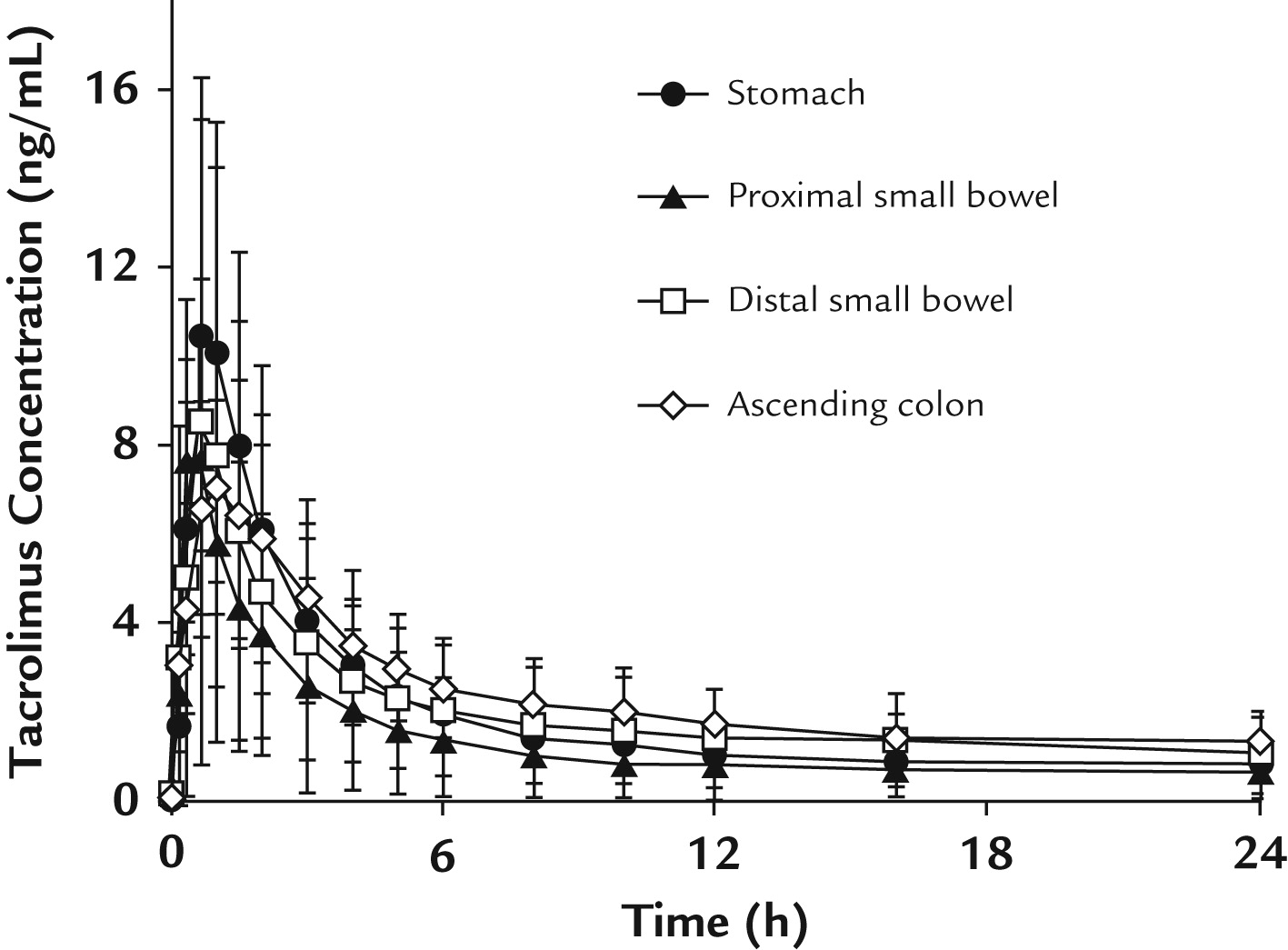 Assessment Of Tacrolimus Absorption From The Human