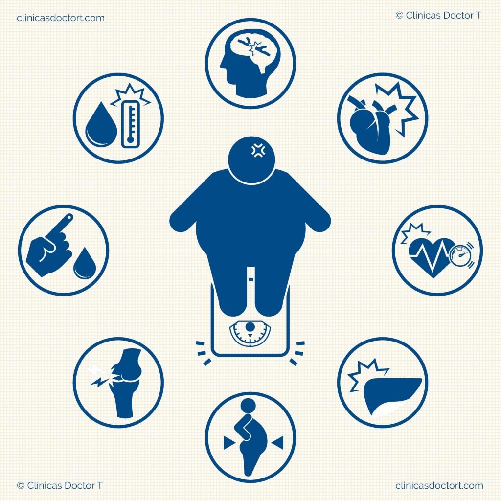 risgos obesidad