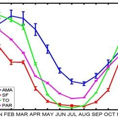 Rainfall Precipitation Diagram Excel Data Flow Clipart Best