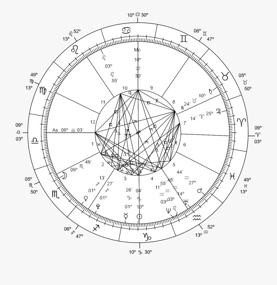 New Millennium Astrological Chart , Free Transparent