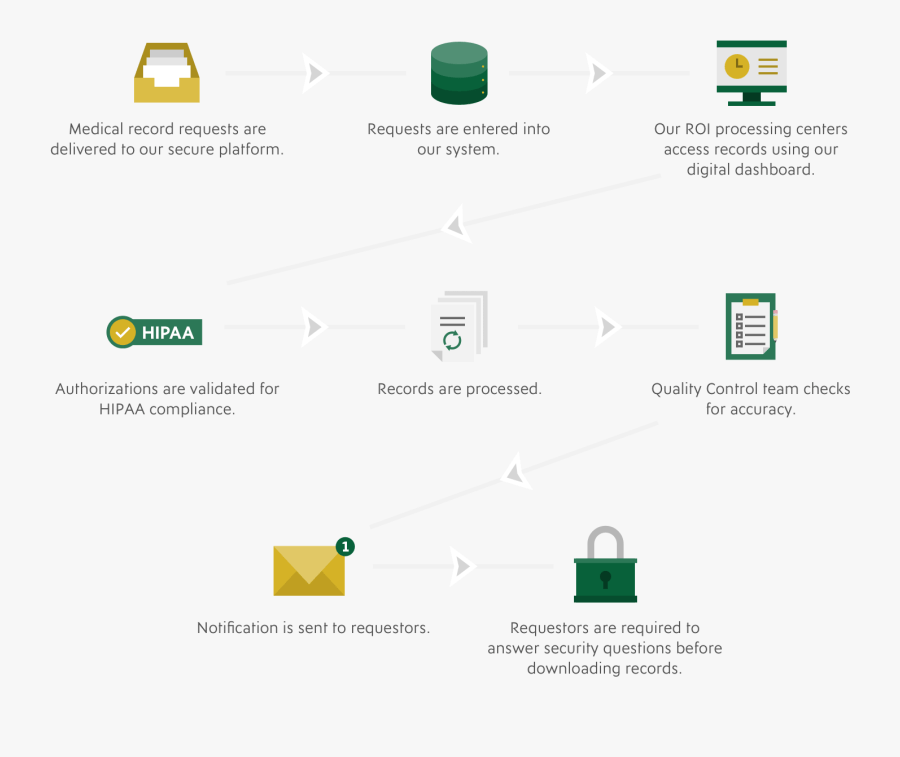 Flowchart Detailing The Release Of Information Process