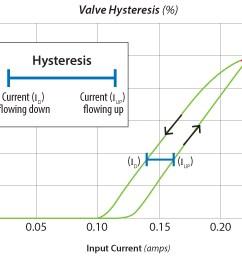 hysteresis chart [ 1800 x 1290 Pixel ]